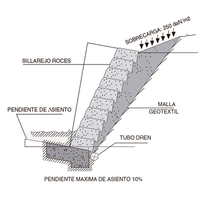 Sillarejo Roces. Ficha técnica